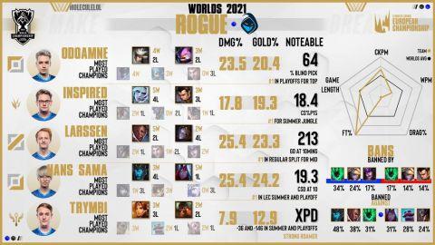 Statistiky týmů na letošních Worlds •Foto: u/LucidDreams27