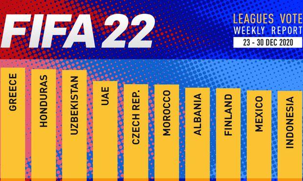 Česká liga ve FIFA 22? Poslední informace negativní, jednání stále probíhají