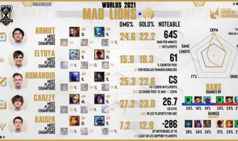 Worlds 2021: V čem excelují evropské týmy a Carzzy s Humanoidem?