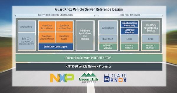 automotive NXP GuardKnox GHS