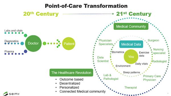 Semi Infografica medicale