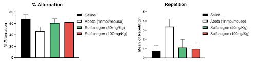 Effect of Sulfanegen on alternation and repetition behavior (T-maze spontaneous alternation) in Alzheimer mouse model