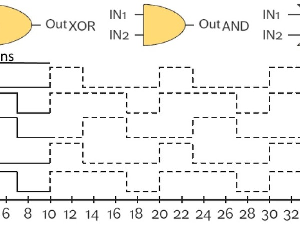 Subtraction (with XOR), minimum (with AND), and maximum (with OR) using synchronous PWM signals