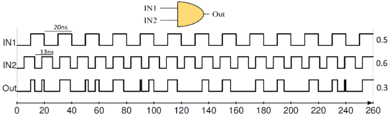 Multiplication with an AND gate using inharmonic PWM signals