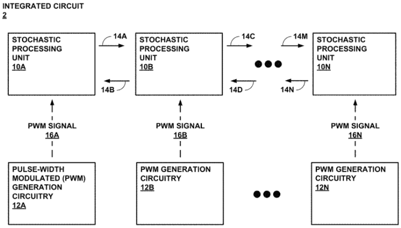 Stochastic computing on pulse-width modulated signals