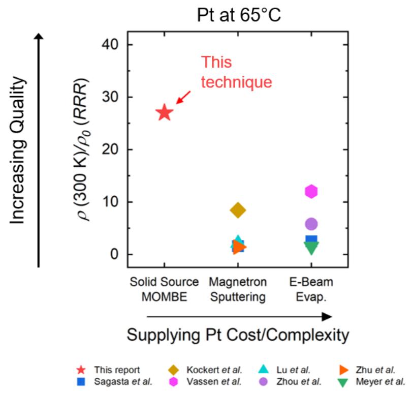 Low-energy platinum coatings