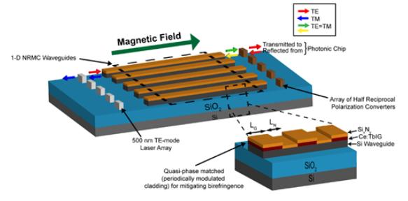 High gyrotropy sputtered garnet for photonic isolators