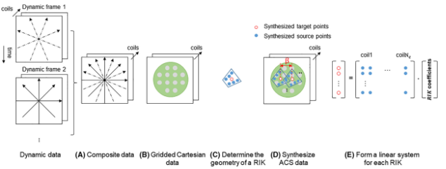 Non-Cartesian k-space reconstruction to improve acquisition efficiency