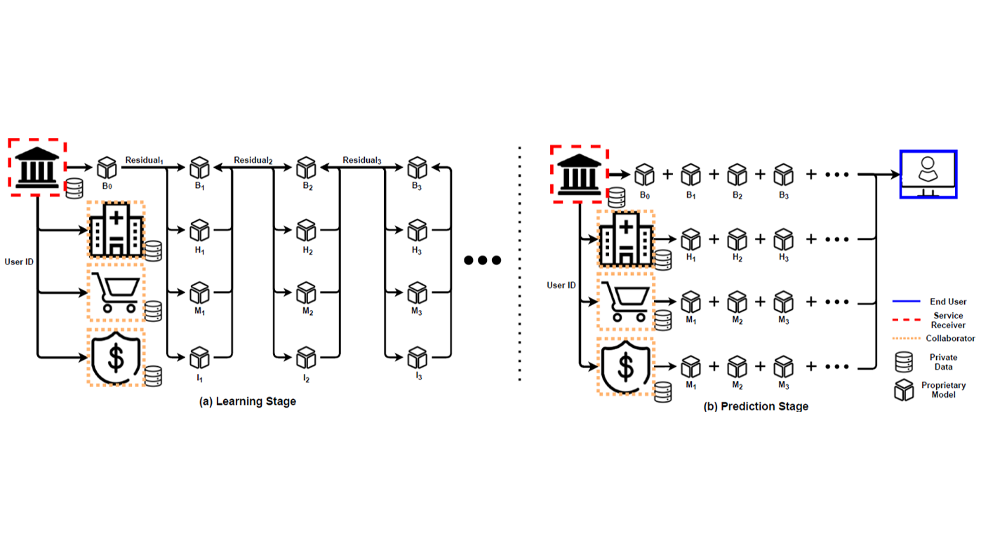 Assisted machine learning architecture