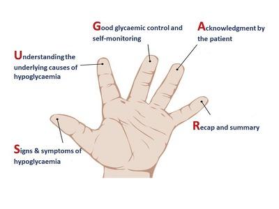 SUGAR Handshake Intervention Tool
