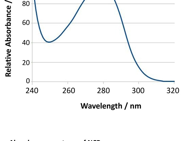 Absorbance spectrum of NCP