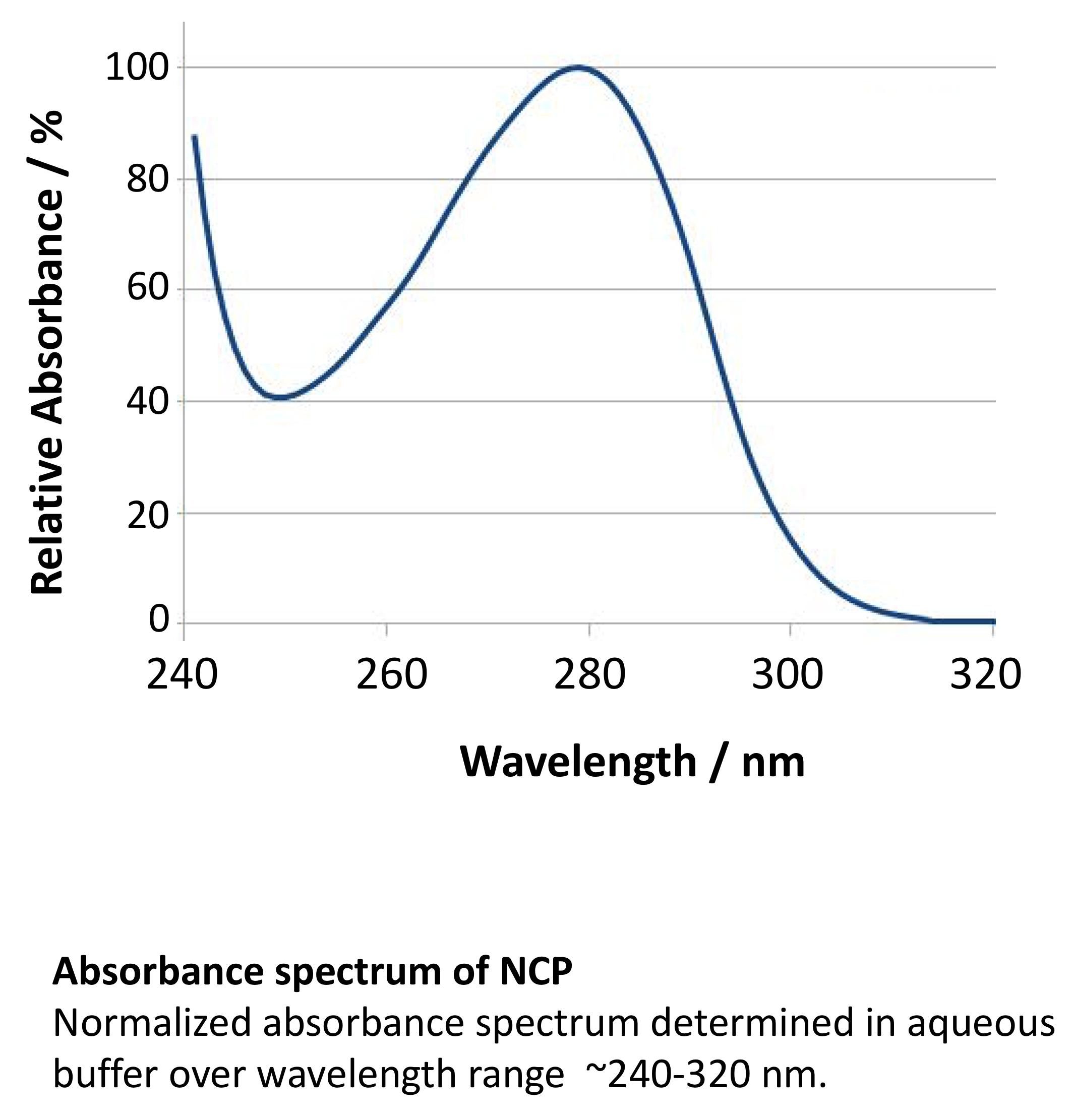 Absorbance spectrum of NCP