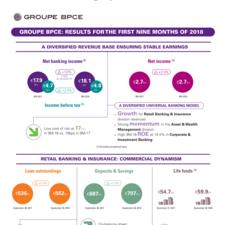 Groupe BPCE_9M_T3-18-Infographics-GB.jpg