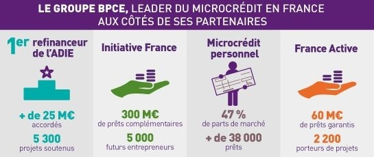 Infographie_ Microcredit_Groupe BPCE.jpg