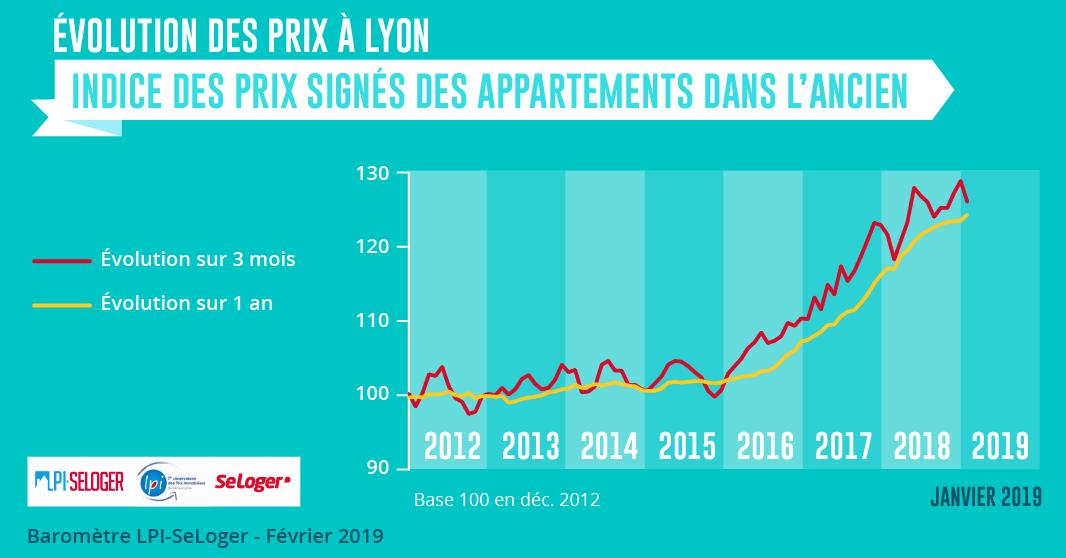 Indice-Prix-Lyon.png