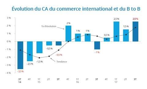 499db5ffccb Baromètre du Commerce International et B to B   3ème trimestre 2017 ...