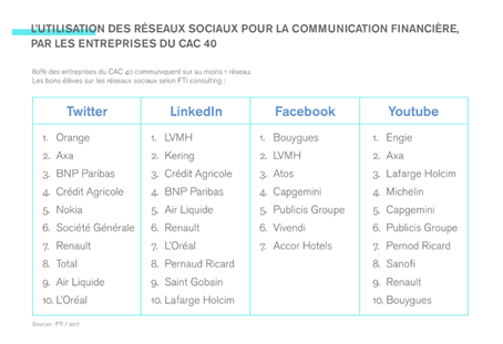 Utilisation des réseaux sociaux pour la communication financière des entreprises du CAC40