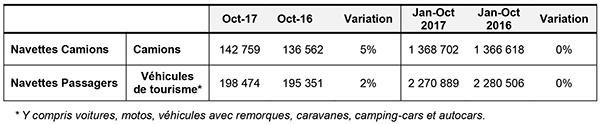 r7zrnve653-171113-trafic-navettes-octobre-2017-01.jpg