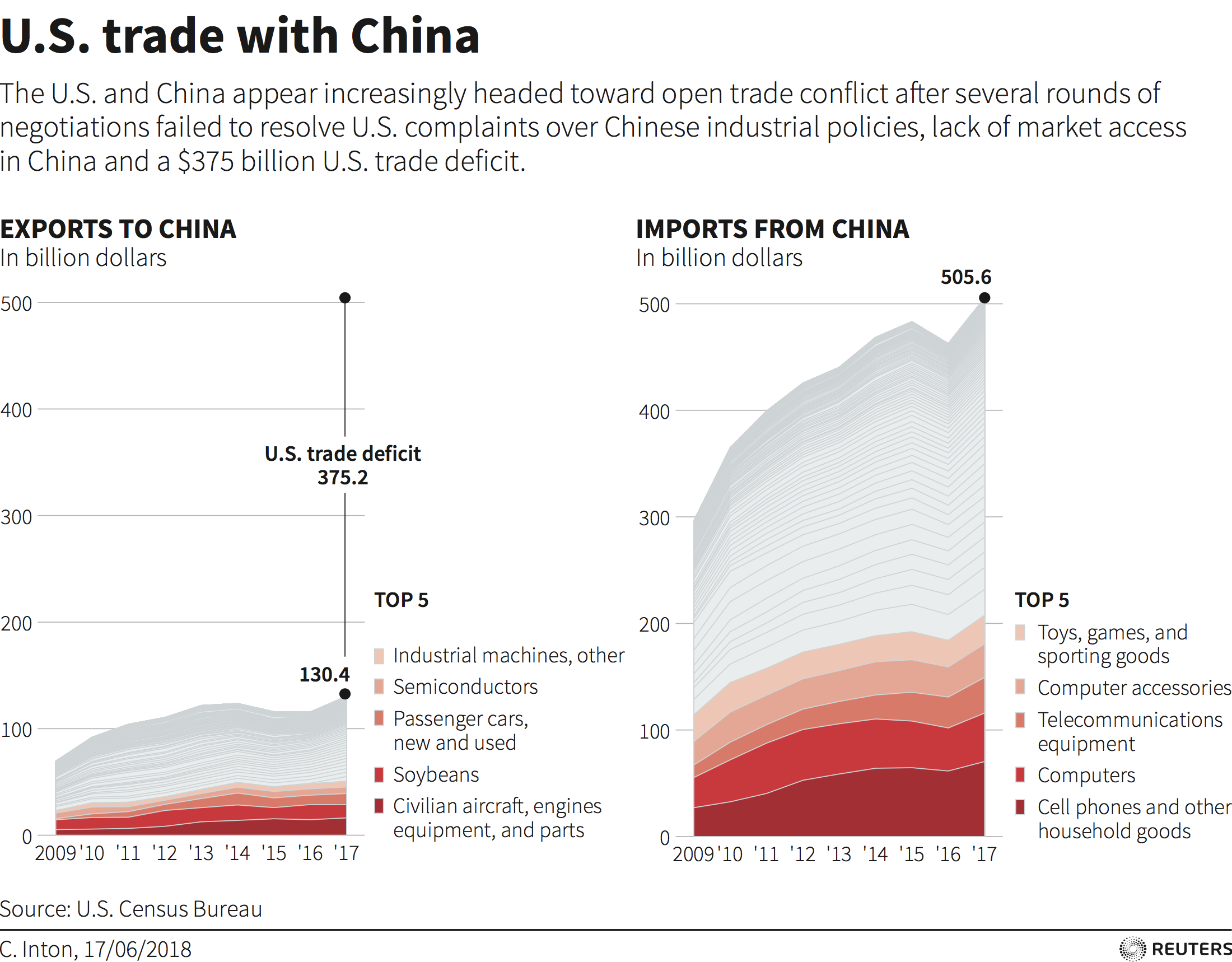 Why Trade Wars Can't Solve the Problems Brought by