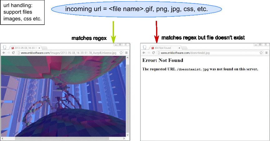 url handling: images, css, fonts, etc.