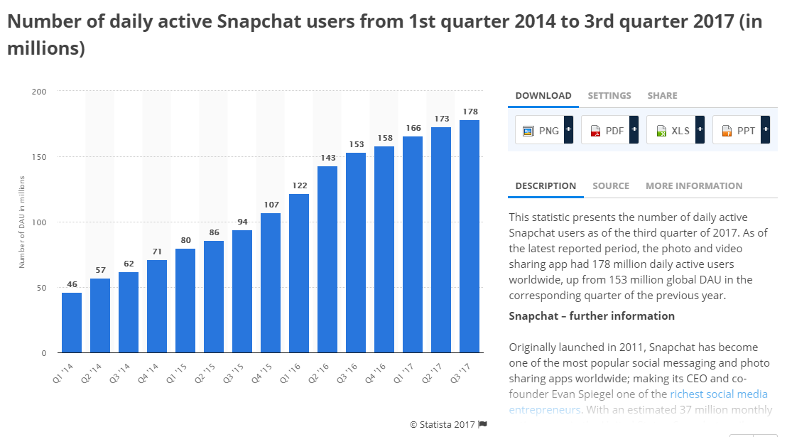 Snapchat For Franchises – A 2018 Update