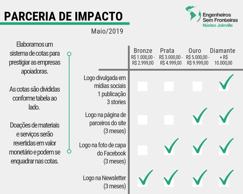 parceria de impacto
