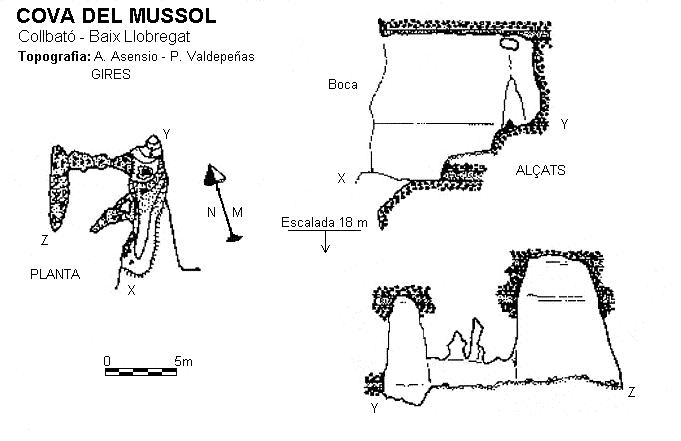 topo Cova del Mussol