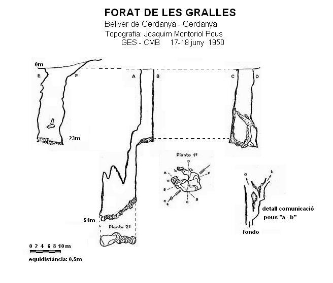 topo Forat de les Gralles