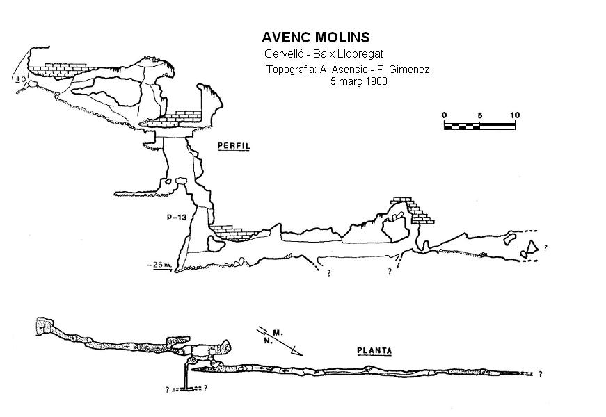 topo Avenc Molins