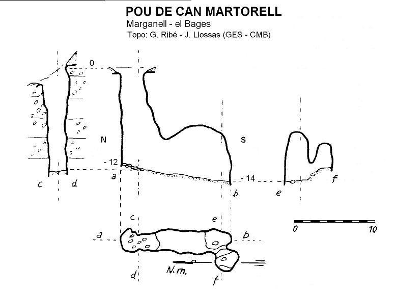 topo Pou de Can Martorell