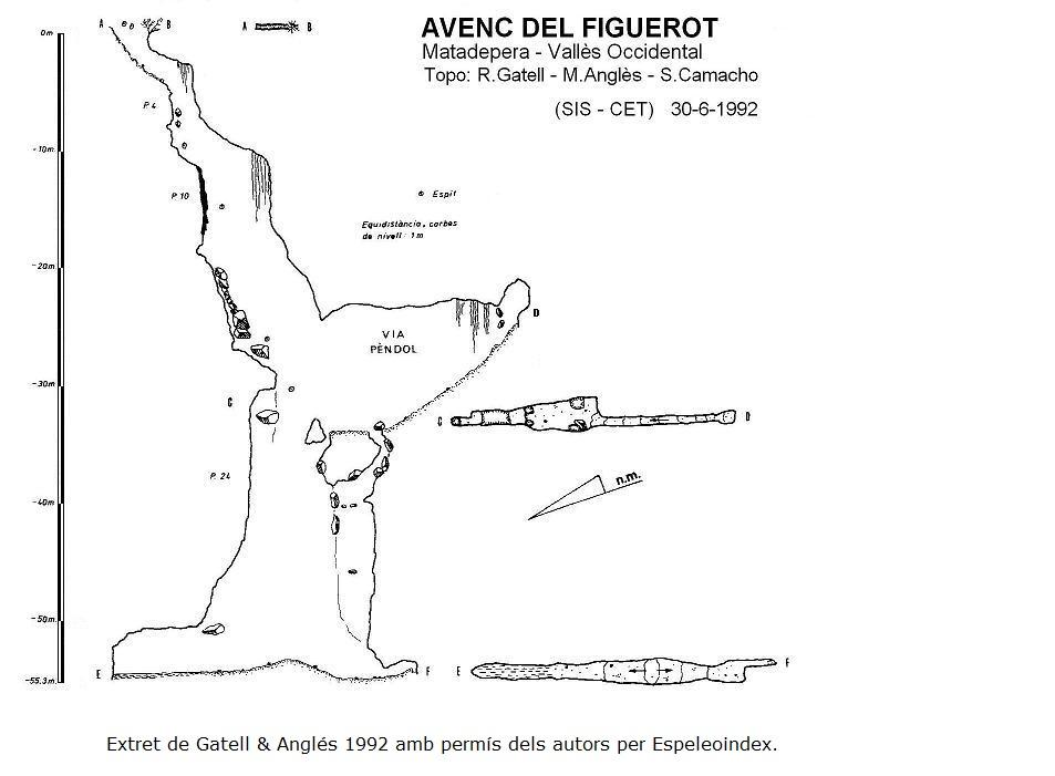 topo Avenc del Figuerot