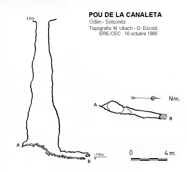 topo Pou de la Canaleta