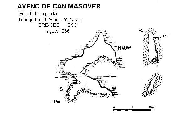 topo Avenc de Can Masover