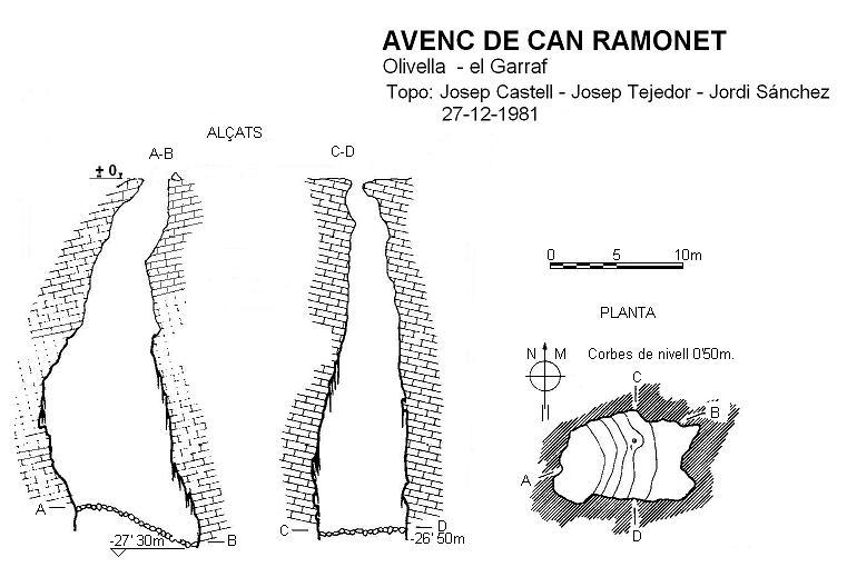 topo Avenc de Can Ramonet