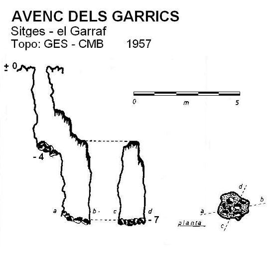 topo Avenc dels Garrics