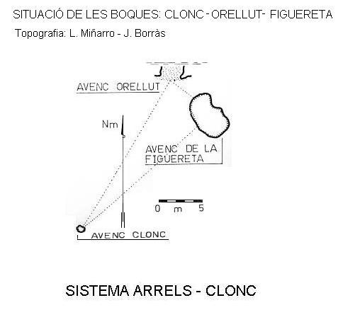 topo Sistema Arrels-clonc