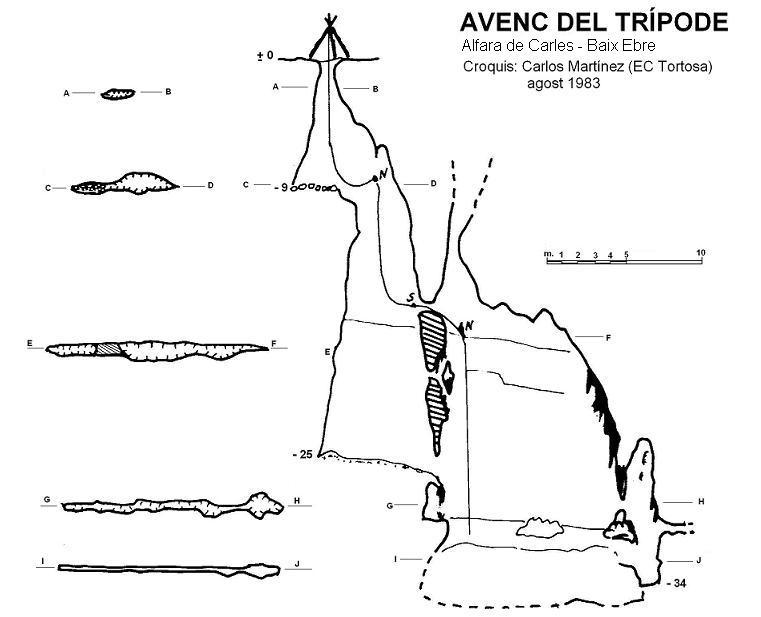 topo Avenc del Trípode