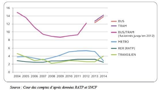 Fraude dans les transports franciliens / © Cour des comptes