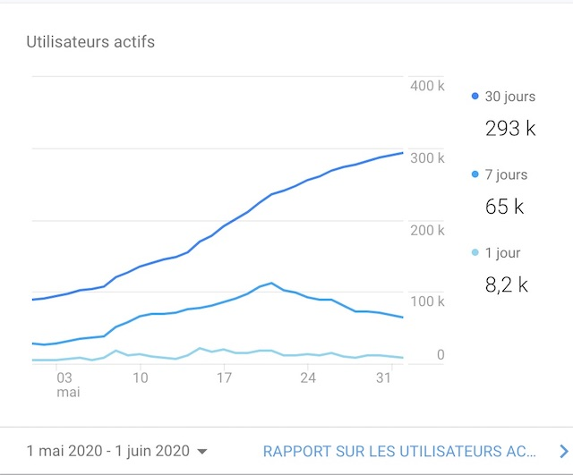 L'audience d'Enlarge your Paris en mai / © Google Analytics