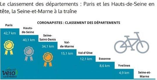 Classement établi en octobre 2020 par le Collectif Vélo Île-de-France / © Collectif Vélo Île-de-France