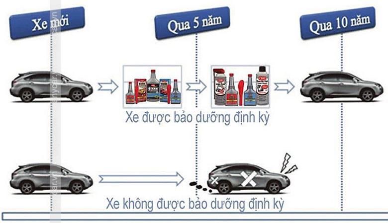 Khi nào cần thay nhớt ô tô để xe hoạt động tốt nhất - 6