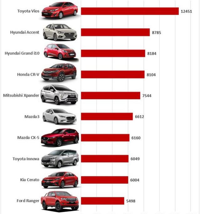 Top 10 ô tô bán chạy nhất tháng 08/2019 - 14