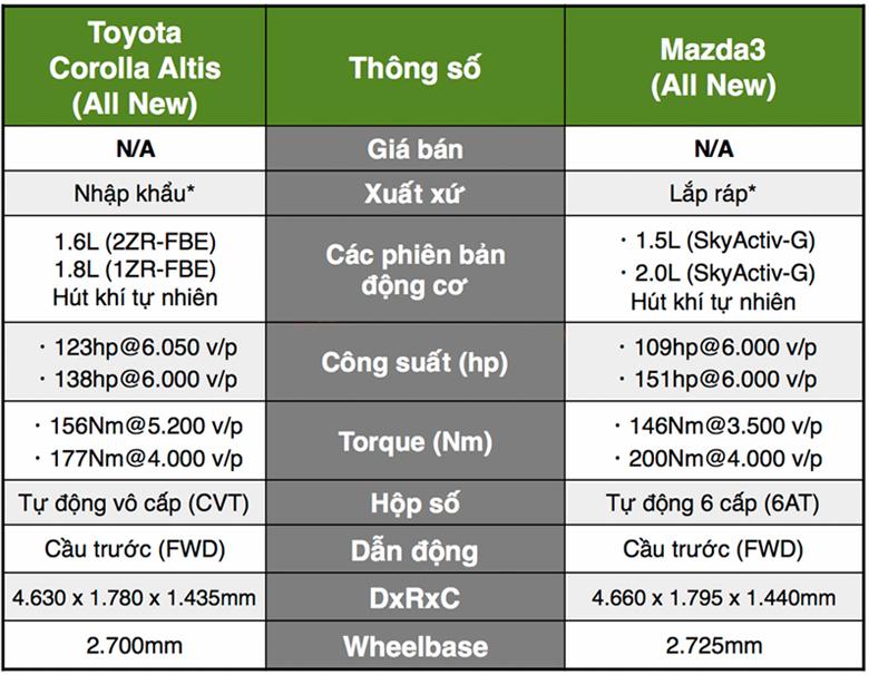 Toyota Corolla Altis và Mazda 3 phiên bản mới 2020 sẽ cập bến Việt Nam trong thời gian tới - 3