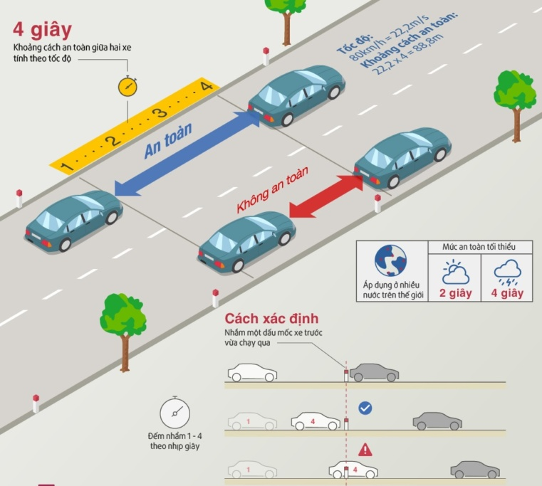 Kinh nghiệm lái xe an toàn và xử lý tốt tình huống - 8