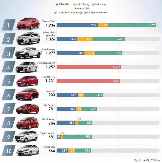 Top 10 ô tô bán chạy nhất tháng 08/2019 - 1