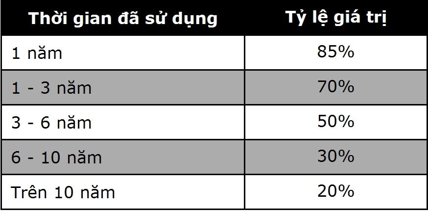Cách định giá xe ô tô và tỷ lệ khấu hao trung bình - 8