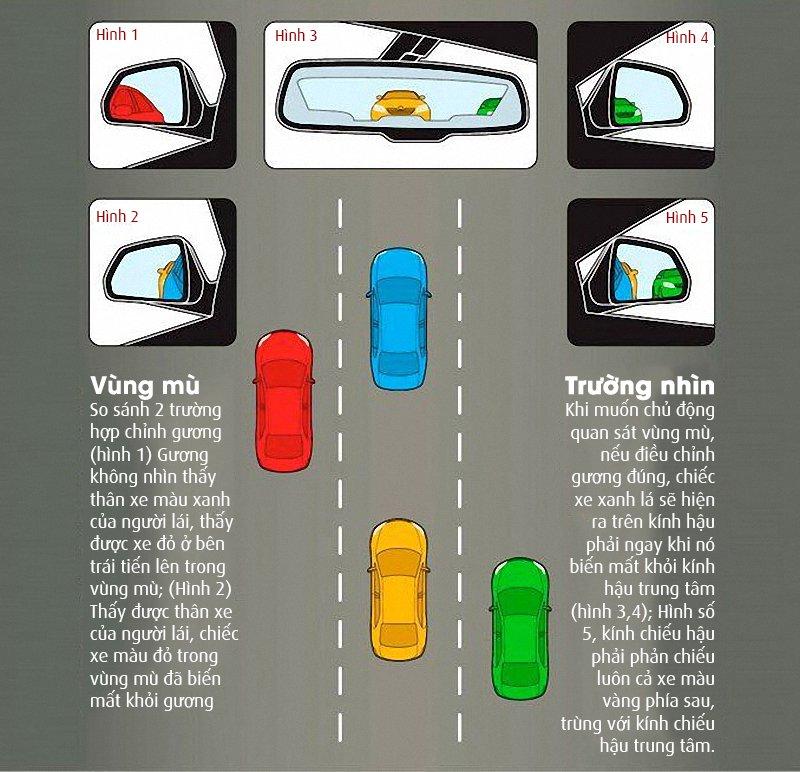 Điểm mù trên xe ô tô và những nguy hiểm chết người | anycar.vn