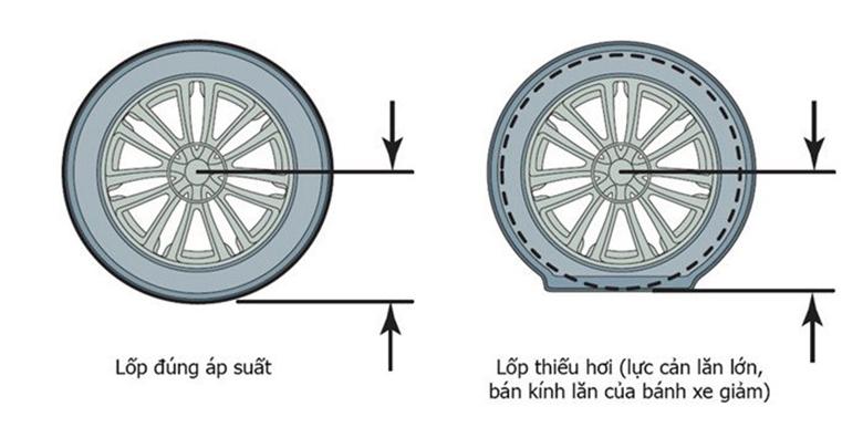 Mẹo bơm lốp ô tô đúng tiêu chuẩn tránh bị nổ lốp