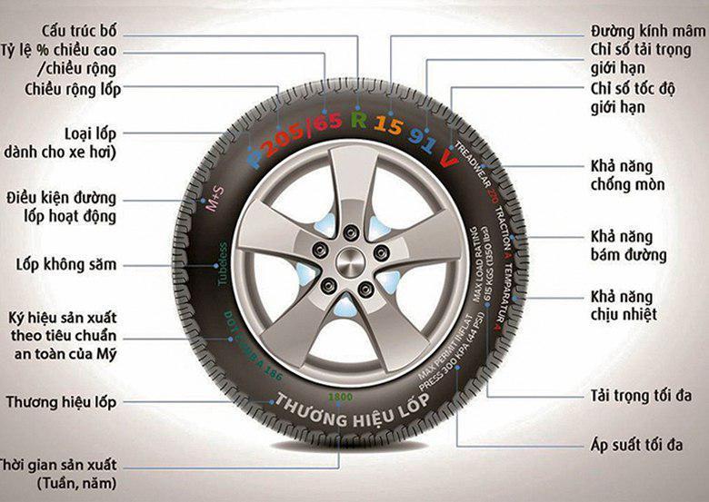 Giải mã các ký hiệu thường thấy trên lốp ô tô