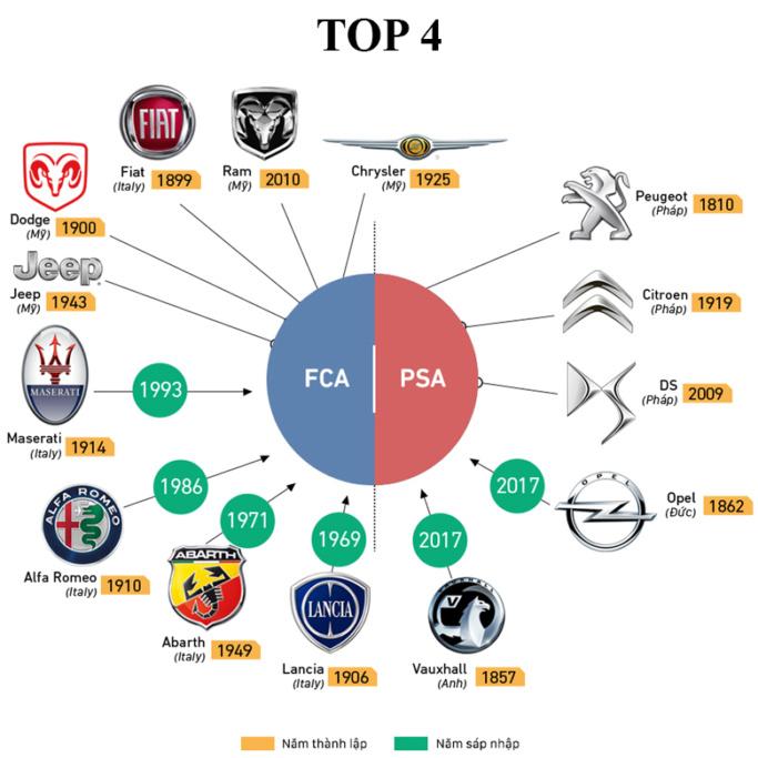 Hãng xe FCA và PSA có doanh số bán xe cao thứ 4 trên thế giới năm 2018